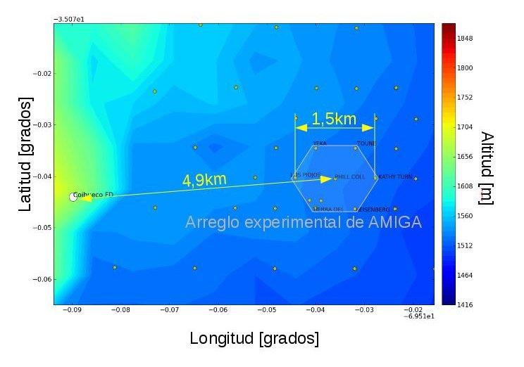 Mapa del sistema experimental de AMIGA